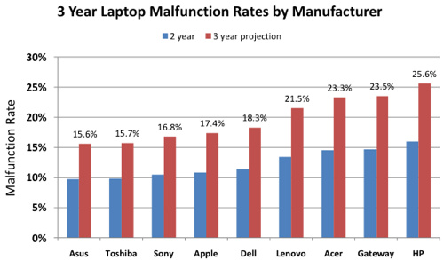 Laptop-Reliability Study Highlights the Most Sturdy Laptop Makers