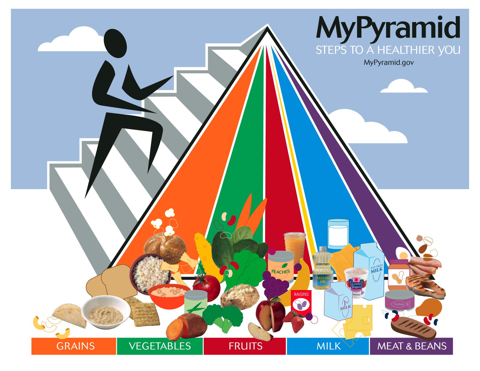 Free Worksheets agriculture worksheets for high school : How To Use The Food Group Pyramid For Better Eating ...