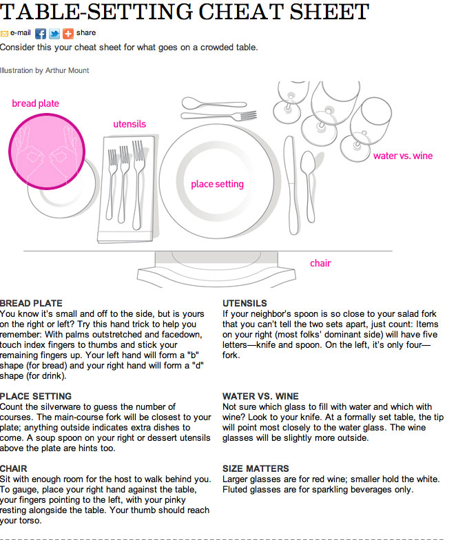 ... anatomy of a place setting for when you\u0027re dining out and don\u0027t know whose goblet is whose but it can also help you remember setting a table properly.  sc 1 st  Lifehacker Australia & How To Set The Table Properly | Lifehacker Australia