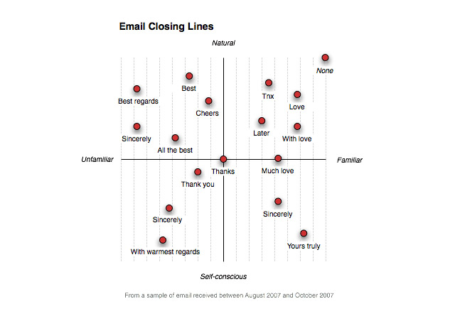 end of letter closings