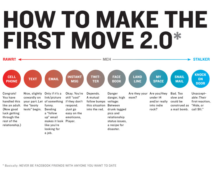 How to make the first move gizmodo australia you just saw a cute girl how do you approach her do you follow her on twitter in hopes of catching her attention friend her on facebook ccuart Gallery