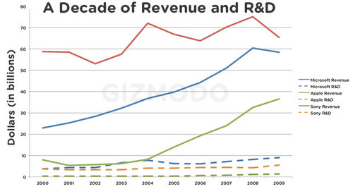 500x decaderev Apple vs Microsoft vs Sony [Graphs]