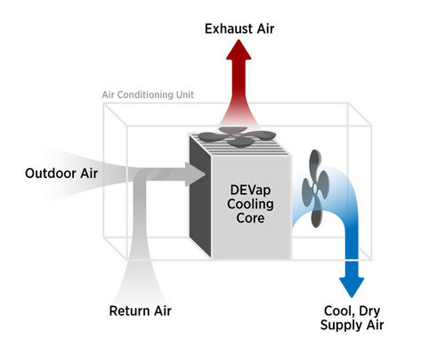 Researchers Develop Incredibly Efficient Air  Conditioning Tech
