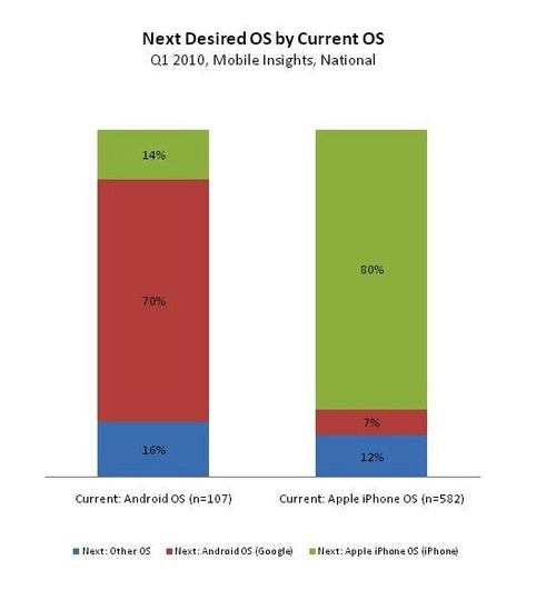 iPhone OS Still Triples Android's Market Share