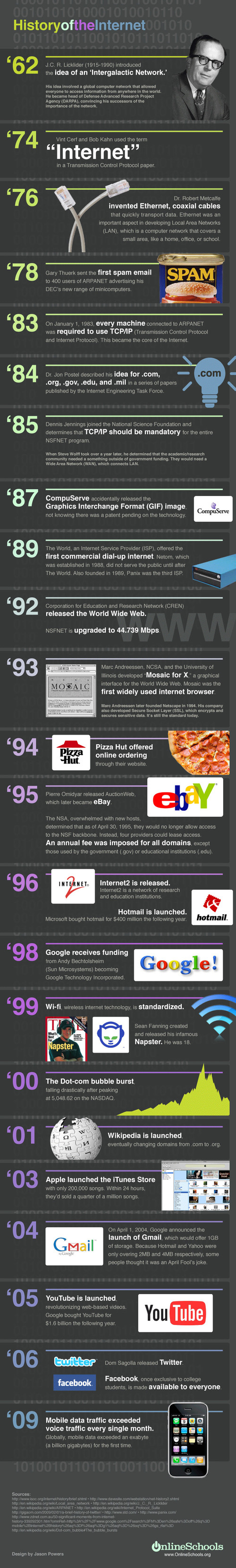 The History of the Internet, Visualized