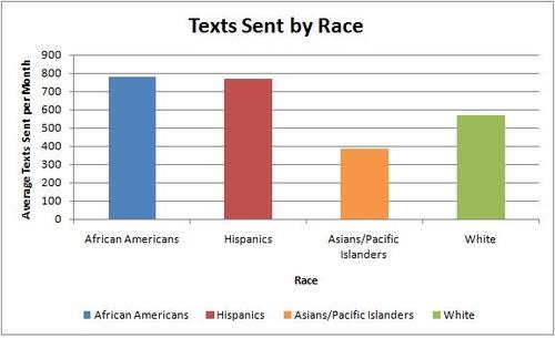 Black People Call and Text Way More Than Everyone Else