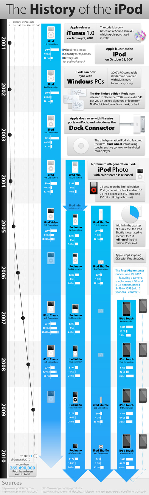 Infograph History of the iPod