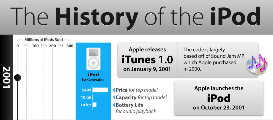 A Brief Illustrated History Of The iPod