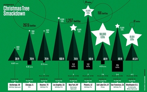 The Most Spectacular Christmas Trees, Compared