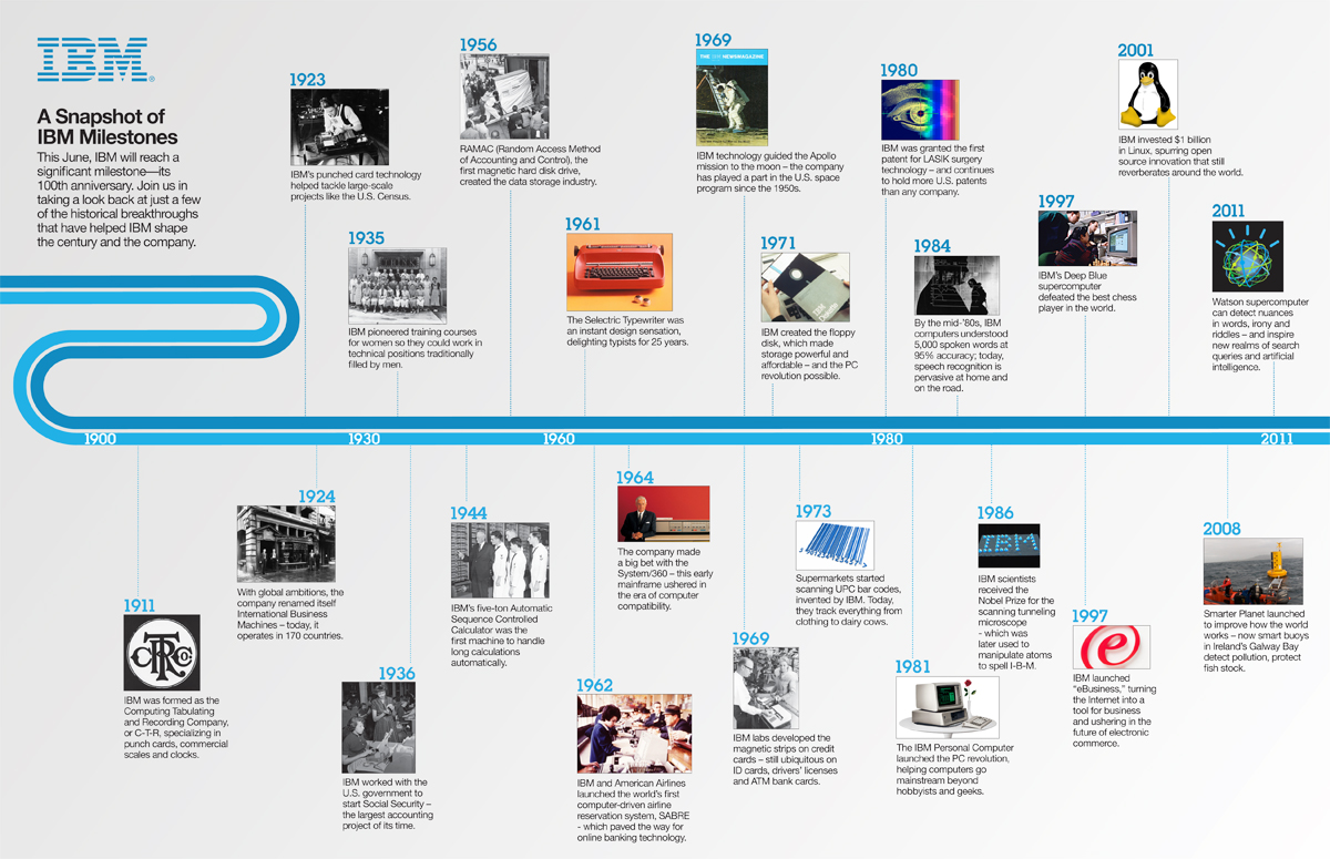 a history of ibm This chapter describes history of db2, its versions, editions and their respective features db2 is a database product from ibm it is a relational database management system (rdbms) db2 is designed to store, analyze and retrieve the data efficiently db2 product is extended with the support of.