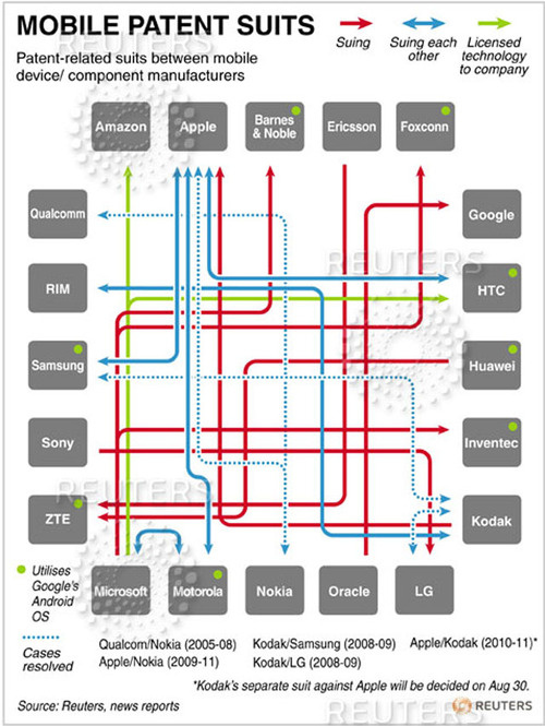The Patent Cold War, Visualized