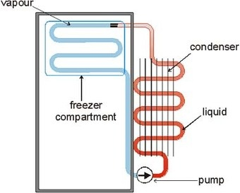 Sound waves could someday cool down your refrigerator