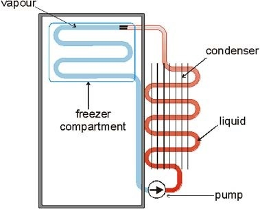Freezer defrost cycle