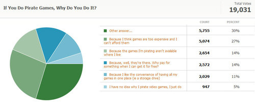 Kotaku Census 2010: The Results (In Full)