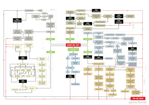 The Zombie Apocalypse Survival Flow Chart