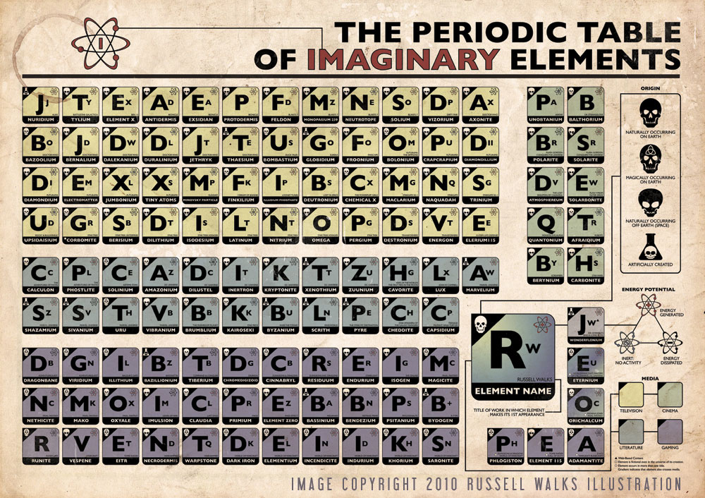 Periodic table periodic table science project periodic table of new periodic table book project periodic urtaz Image collections