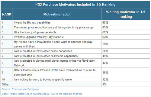 Why Are People Buying PS3's?