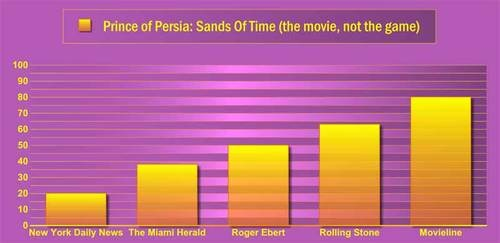 Frankenreview: Prince Of Persia: The Sands of Time