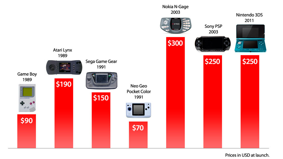 How does the nintendo 3ds price stack up kotaku australia for How much does it cost to list on ebay motors