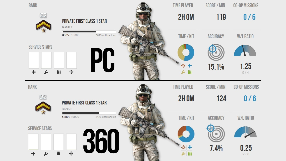 How to play fps on console — photo 1