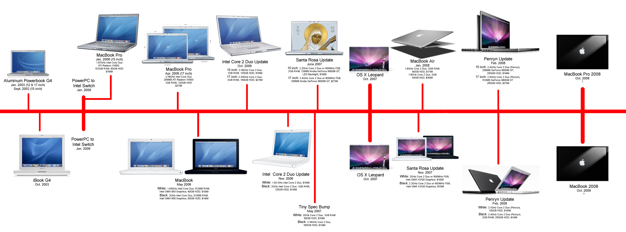 A Brief History of MacBook Redesigns and Upgrades ...