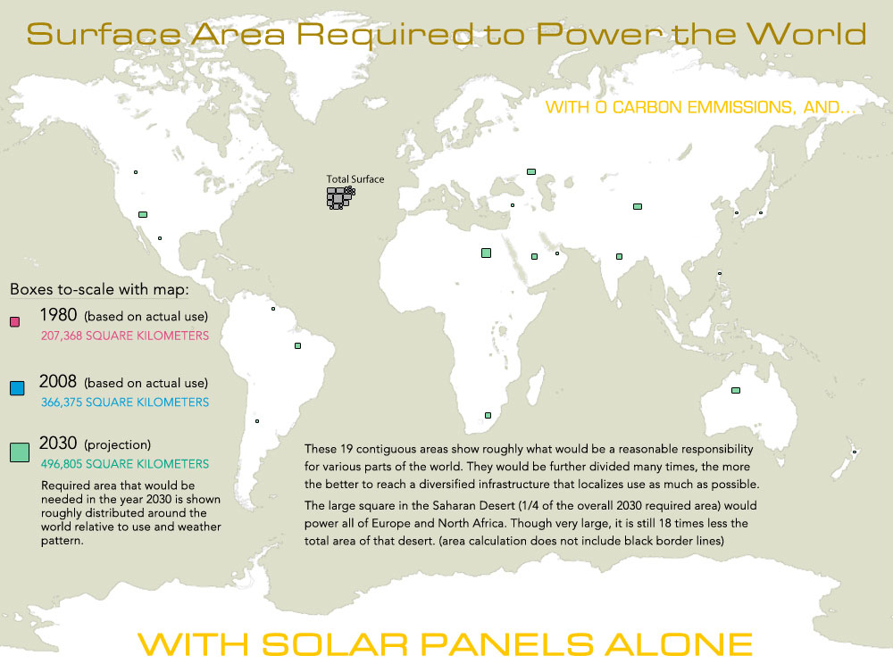 how many solar panels would it take to power the world